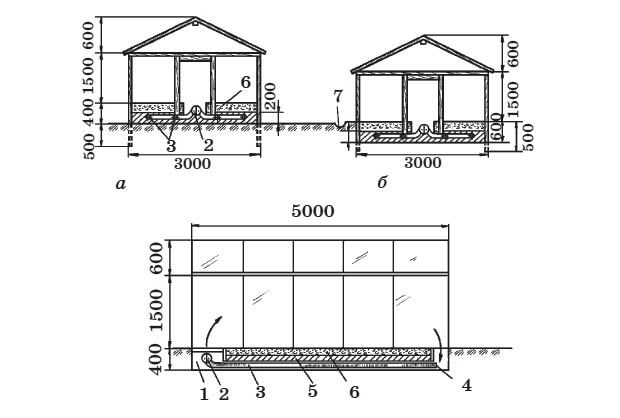 Пленочная теплица: а - при насыпном грунте; б - при углублении стенок теплицы в почву: 1 - приямки; 2 - вентилятор; 3 - вентиляционные трубы; 4 - воздухозаборный конец трубы; 5 - глина; 6 - почвенная смесь; 7 - канавка для стока талых вод