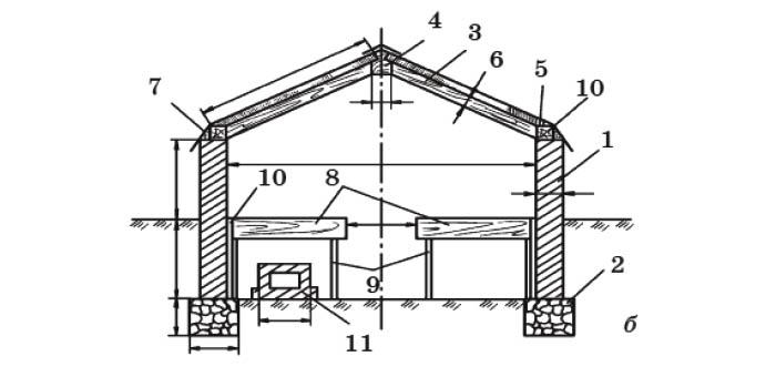 Схема двускатной теплицы (в разрезе): 1 - стена; 2 - фундамент; 3 - стропила; 4 - коньковый брус; 5 - обвязочный брус; 6 - паз для упора рам; 7 - отлив; 8 - стеллаж; 9 - стойка стеллажа; 10 - зазор между стойкой; 11 - дымоход