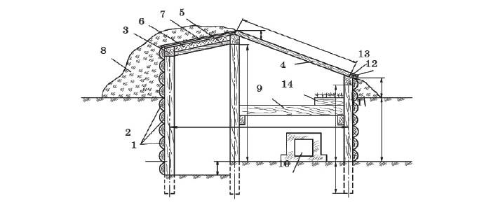 Схема зимней односкатной теплицы: 1 - столбы; 2 - обшивка; 3 - обвязка; 4 - парниковая рама; 5 - доска; 6 - опилки; 7 - толь; 8 - земляная отсыпка; 9 - стеллаж; 10 - дымоход; 11 - откос; 12 - упорная доска; 13 - отлив; 14 - ящики с рассадой
