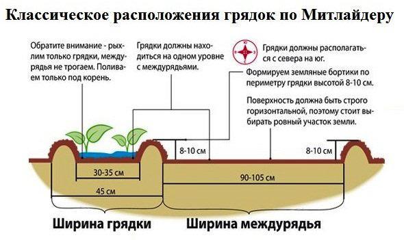 Основы этой современной технологии заключаются в обеспечении сбалансированного питания выращиваемых растений, для осуществления которого используются исключительно минеральные удобрения с учётом оптимальной геометрии посадок растений