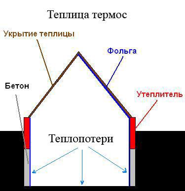 Отличительной чертой этой теплицы является принцип действия. Он основан на отражении тепла и света