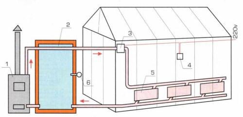 Печное отопление относится к категории наиболее простой по конструкционным особенностям отопительной системе, но неравномерно распределяет тепло, что вызывает нежелательные температурные перепады