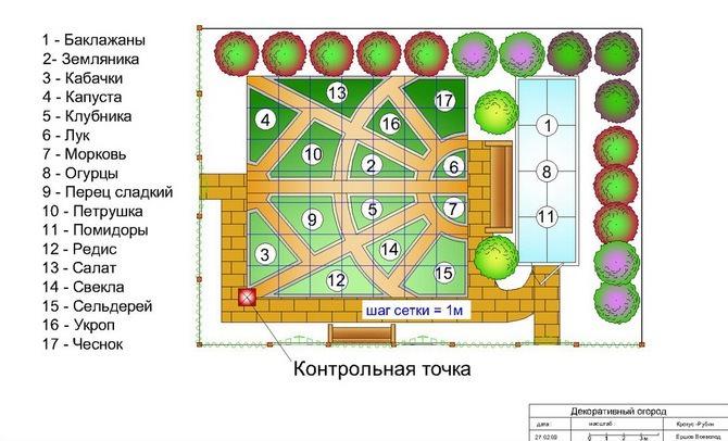 Для удобства распределения мест для посадки рекомендуют сделать план-чертеж своего огорода