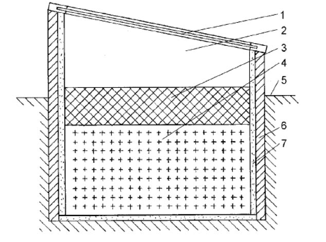 Парник с биообогревом (теплоизоляция из пенопласта): 1 - рама; 2 - пространство для растении; 3 - культурный слой почвы; 4 - набивка из навоза; 5 - уровень земли; 6 - дерево, асбестоцемент, бетон; 7 - теплоизоляция (пенопласт)