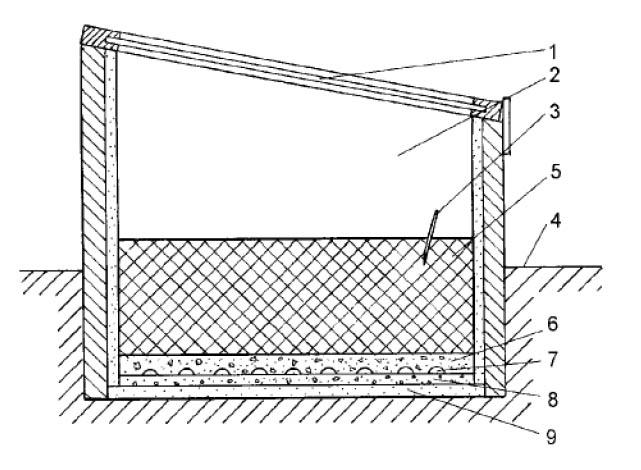 Парник с электрообогревом: 1 - рама; 2 - пространство для растений; 3 - термостат; 4 - уровень земли; 5 - культурный  слой почвы; 6 - песок, минимум 3 см.; 7 - нагревательный мат (кабель); 8 - песок, 2 см.; 9 - перфорированные плиты из пенопласта толщиной 30 мм.