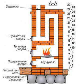 Печи Кузнецова вполне могут быть выполнены самостоятельно, так как порядовка и поэтапная схема выполнения предоставлена автором этой качественной конструкции в свободное пользование