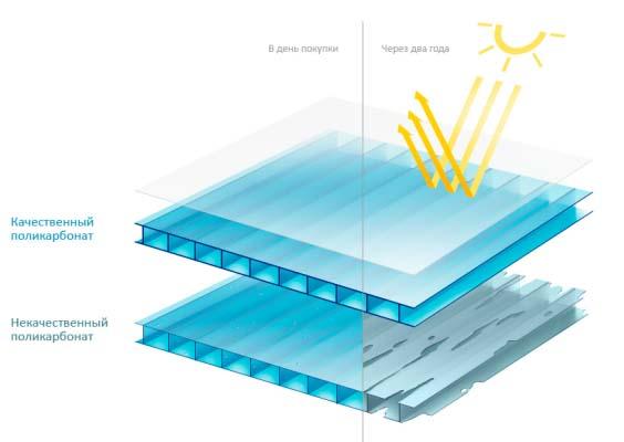 От грамотного выбора тепличного покрытия в виде сотового поликарбоната напрямую зависит долговечность и теплопроводность всей конструкции