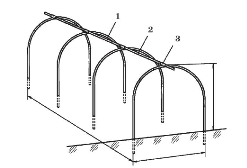 Стандартный переносной парник: 1 - проволочные дуги; 2 - соединительная  штанга; 3 - соединительная муфта