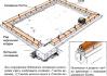 Виды фундаментов под теплицу из поликарбоната и способы их установки