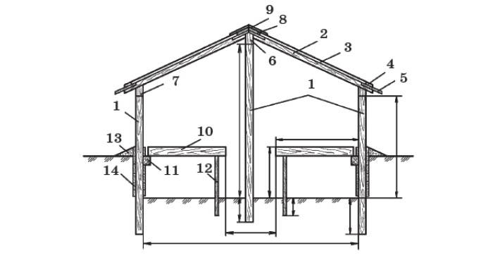 Весенняя двускатная теплица: 1 - столбы; 2 - стропила; 3 - парниковые рамы; 4 - опорная доска для парниковых рам; 5 - слив; 6 - коньковый брус; 7 - обвязочный брус; 8 - доска; 9 - козырек из кровельного железа; 10 - стеллаж; 11 - опорный брус; 12 - стойка стеллажа; 13 - земляная отсыпка; 14 - обшивка стен