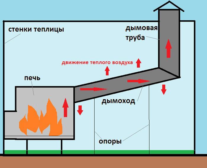 Чтобы сделать тягу более эффективной, дымоход располагают под небольшим углом (завышение в сторону дымовой трубы)