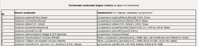 Наиболее полная классификация томатов принадлежит американскому профессору Ч. Рику