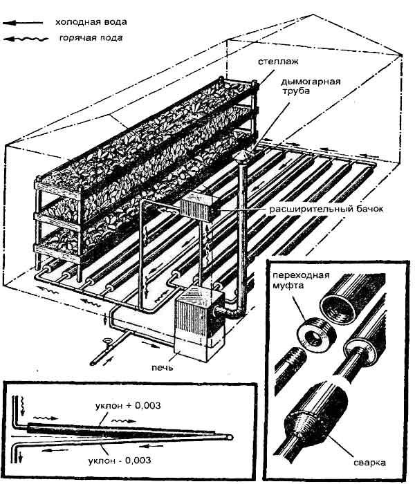 Один из возможных вариантов автоматического отопления теплицы