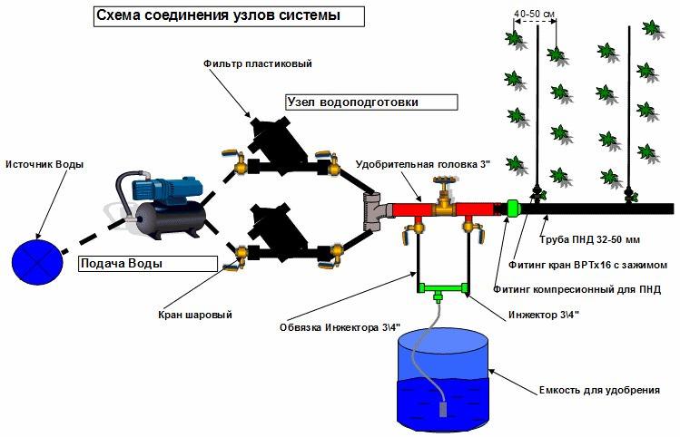 Как правило, все необходимое для установки автополива уже входит в комплектацию системы