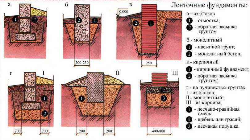 Круглогодичная поликарбонатная теплица требует возведения специального фундаментного основания. Формирование тепличной основы базируется на устройстве котлована, глубина которого составляет порядка пятидесяти сантиметров