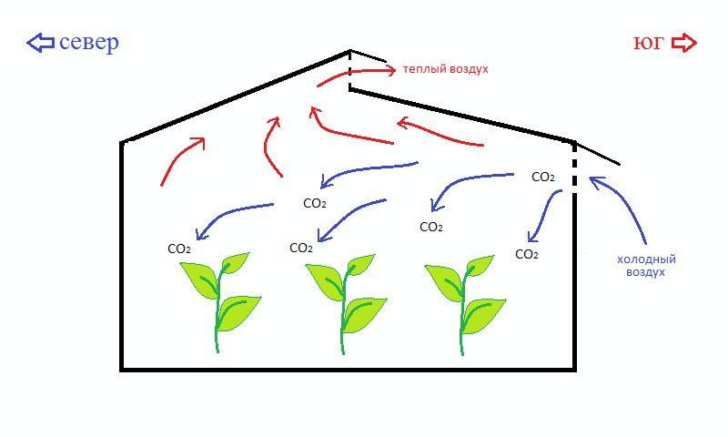 Устройство для вентиляции способствует улучшенному, равномерному и интенсивному воздухообмену, что снижает затраты на специальное оборудование и позволяет использовать практически любое удобрение