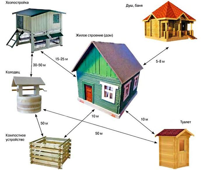 Существуют устоявшиеся правила размещения объектов на участке, которые следует соблюдать