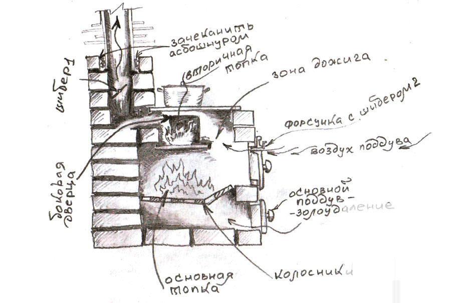 Большинство огородников уже длительное время используют различные варианты печных конструкций, однако наиболее востребованы печи, изобретённые Игорем Кузнецовым