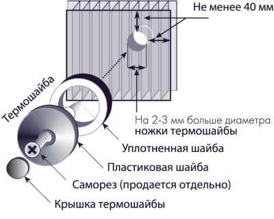 В качестве креплений следует использовать специальные саморезы с термошайбами, которые позволят максимально качественно закрепить материал на каркасе