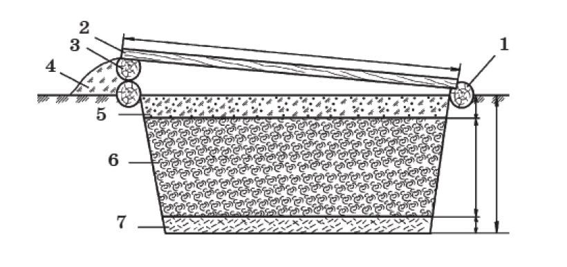 Русский парник с котлованом: 1 - южный пярубень диаметром 140 - 150 мм; 2 - северный пярубень; 3 - парниковая рама; 4 - отсыпка из земли; 5 - земляная смесь; 6 - биотопливо; 7 – опилки