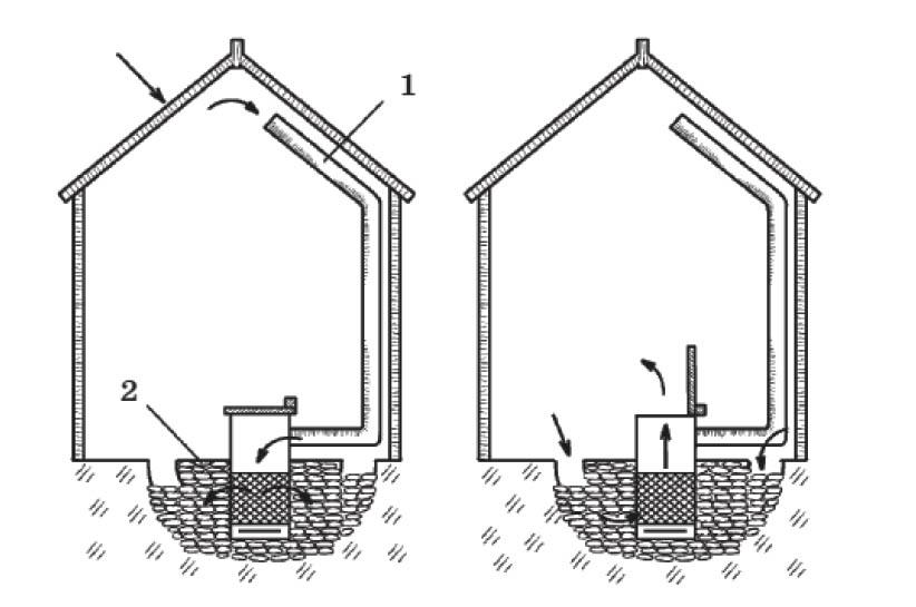 1 - труба с вентилятором, в которую всасывается теплый воздух; 2 - камни, уложенные под полом теплицы для сохранения тепла