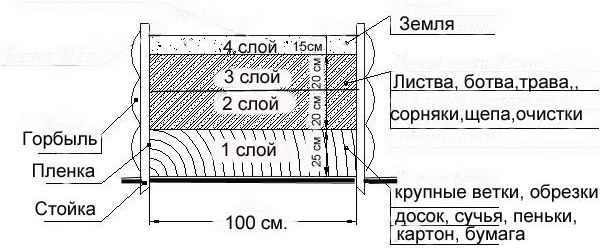 Один из вариантов формирования теплых грядок для теплицы