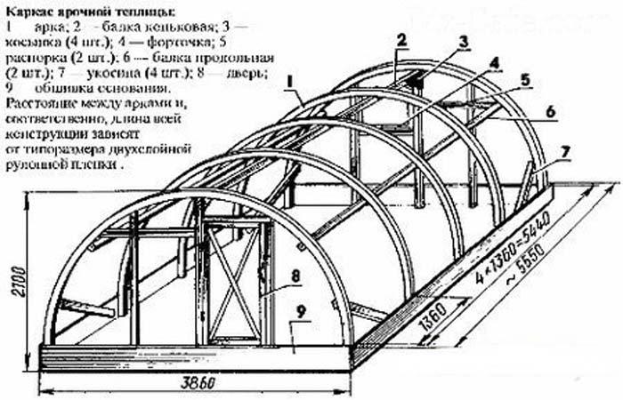 Стандартные теплицы из поликарбоната имеют форму арки не потому, что она оптимальная. Производителю просто удобно делать их такими
