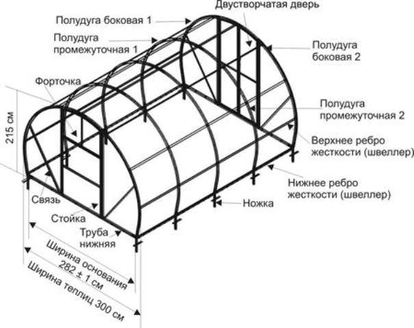Помните, что схема конструкции каркаса будущей теплицы должна составляться с учетом всех предполагаемых нагрузок