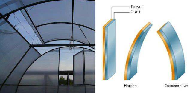 Биметаллическая система проветривания основана на том, что металлы способны расширяться при нагреве