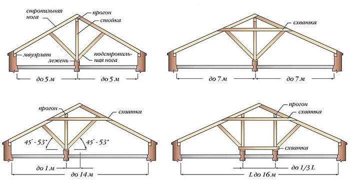 Чертеж крыши теплицы лучше выполнить заранее